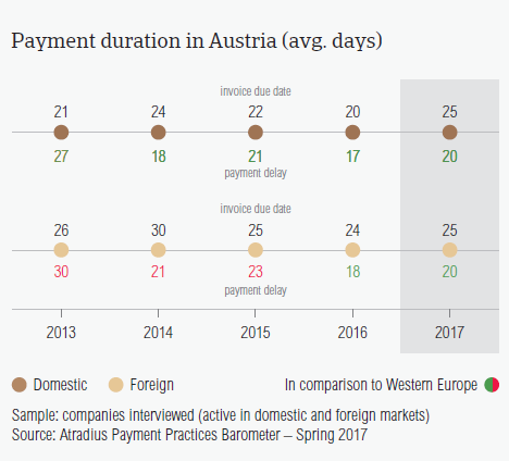 Payment duration in Austria 2017