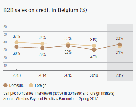 B2B sales on credit in Belgium