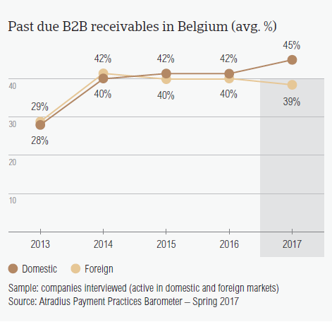 Past due B2B receivables in Belgium