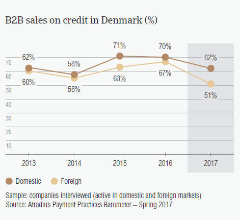 B2B sales on credit in Denmark