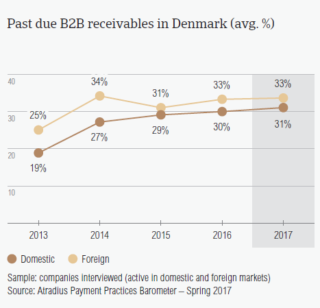 Past due B2B receivables in Denmark