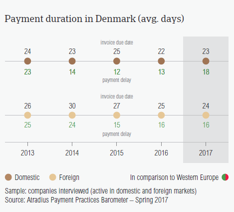 Payment duration in Denmark
