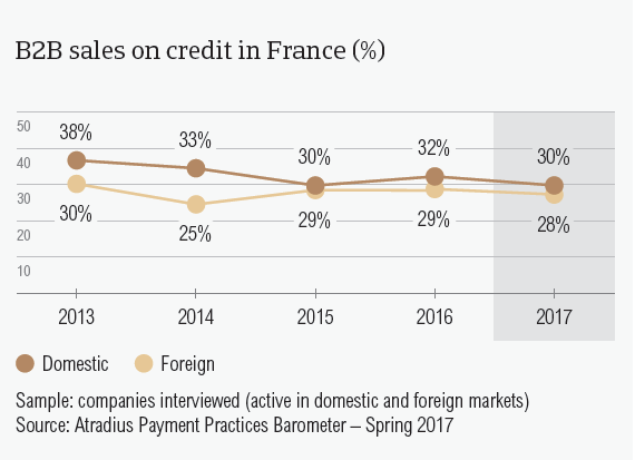 B2B sales on credit in France