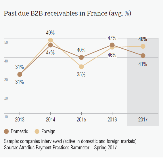 Past due B2B receivables in France