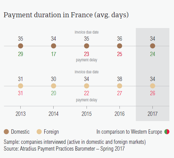 Payment duration in France