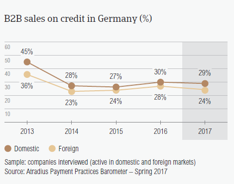 B2B sales on credit in Germany