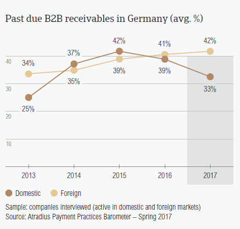 Past due B2B receivables in Germany