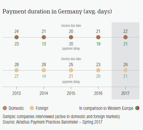 Payment duration in Germany