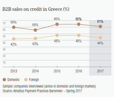 B2B sales on credit in Greece