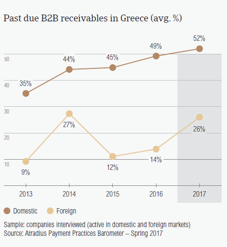 Past due B2B receivables in Greece