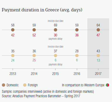 Payment duration in Greece