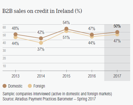 B2B sales on credit in Ireland