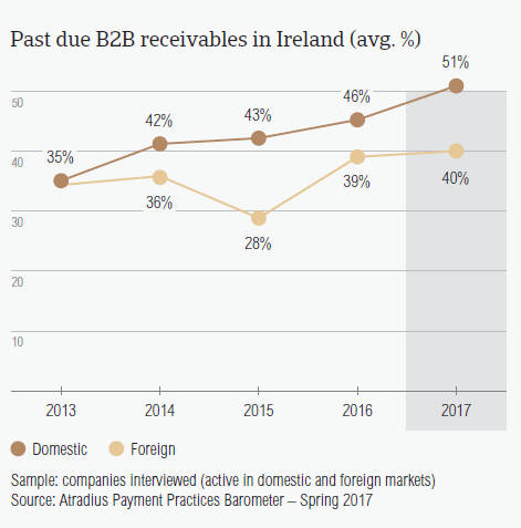 Past due B2B receivables in Ireland