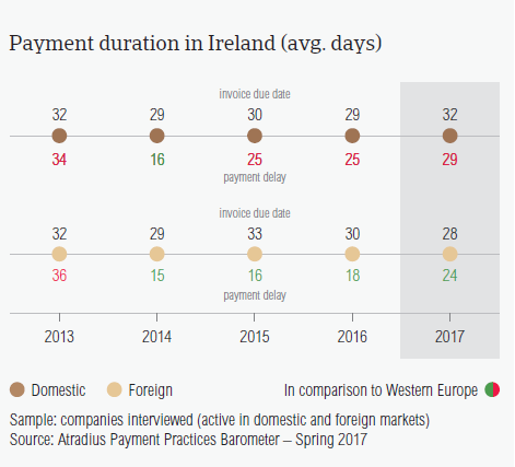 Payment duration in Ireland