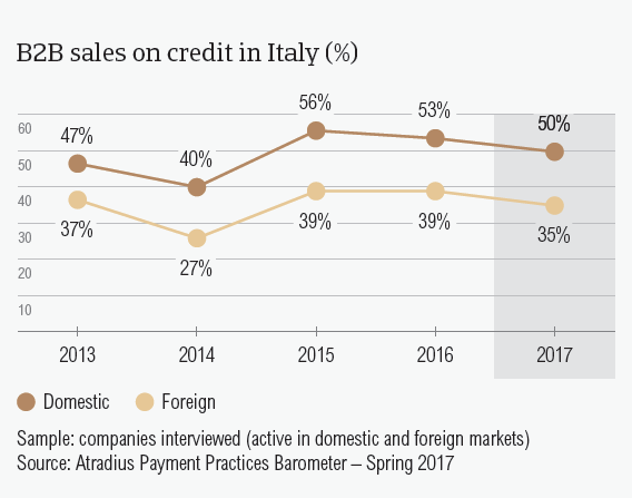 B2B sales on credit in Italy