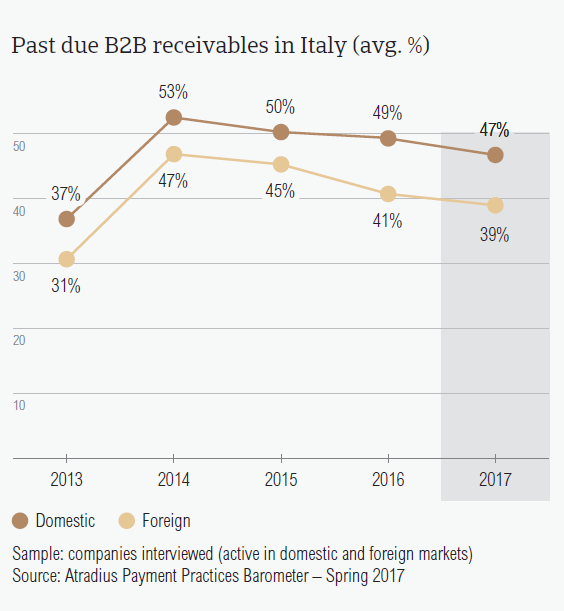 Past due B2B receivables in Italy