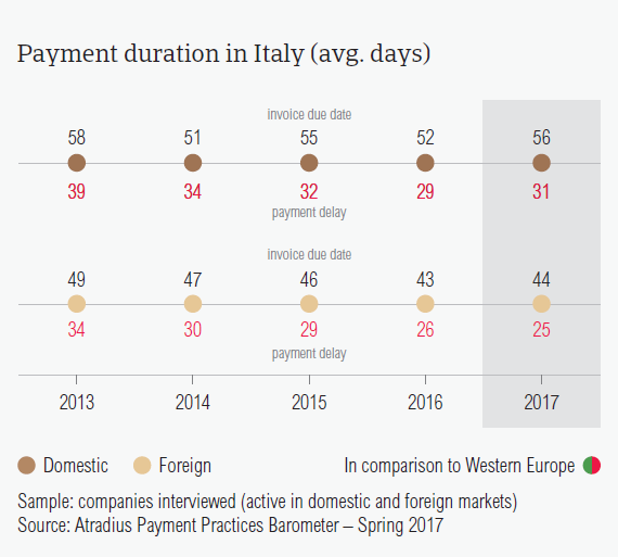 Payment duration in Italy