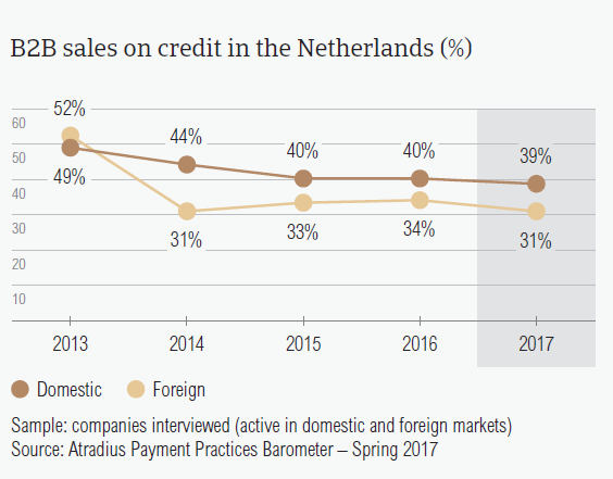 B2B sales on credit in the Netherlands