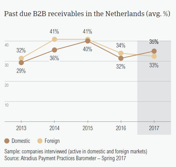 Past due B2B receivables in the Netherlands