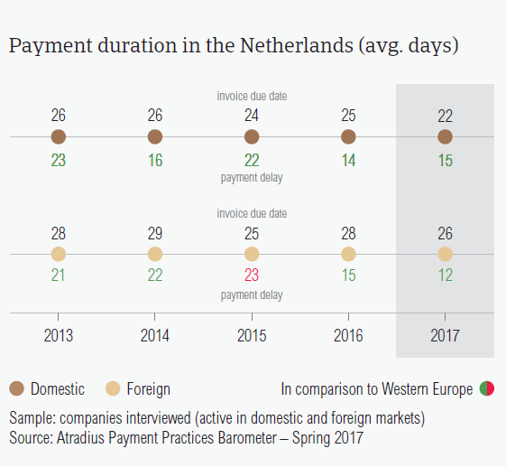 Payment duration in the Netherlands