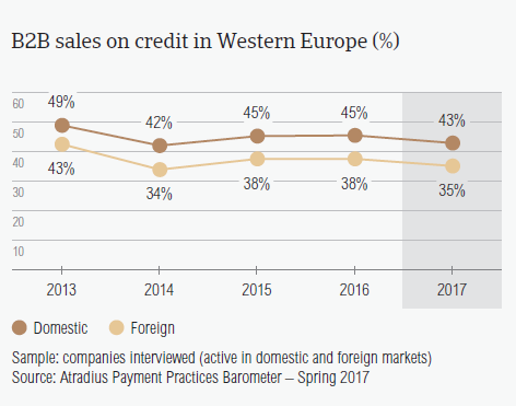 B2B sales on credit in Western Europe