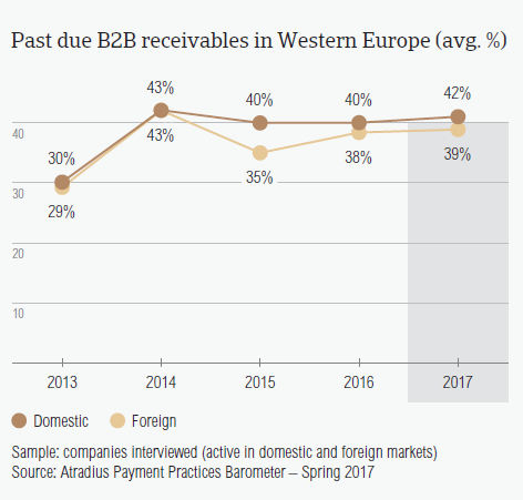 Past due B2B receivables in Western Europe