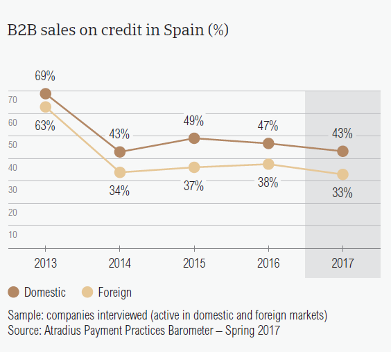 B2B sales on credit in Spain