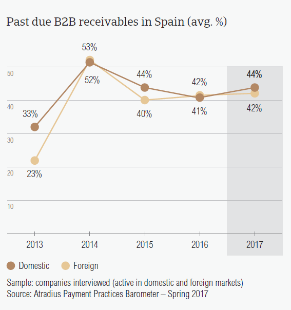 Past due B2B receivables in Spain