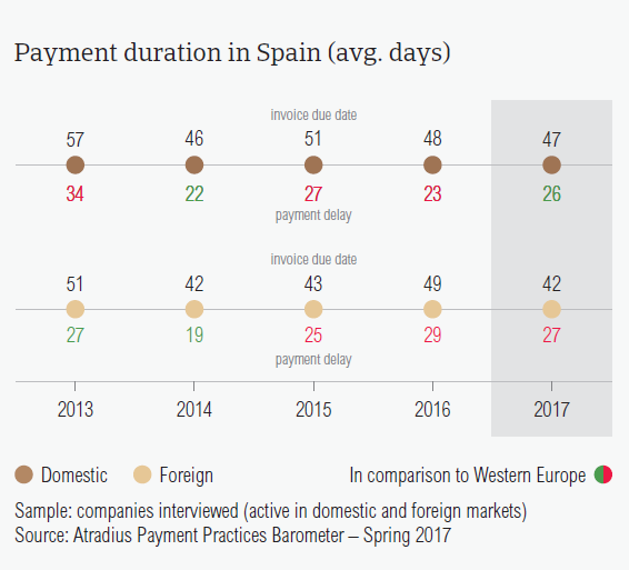 Payment duration in Spain