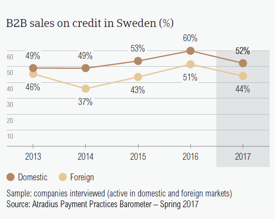 B2B sales on credit in Sweden