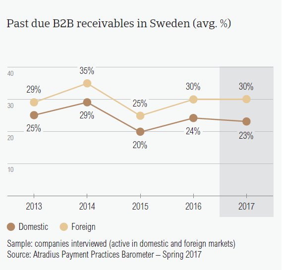 Past due B2B receivables in Sweden