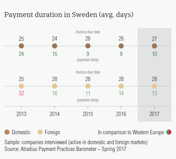 Payment duration in Sweden