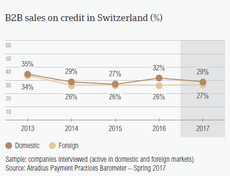 B2B sales on credit in Switzerland