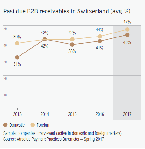 Past due B2B receivables in Switzerland