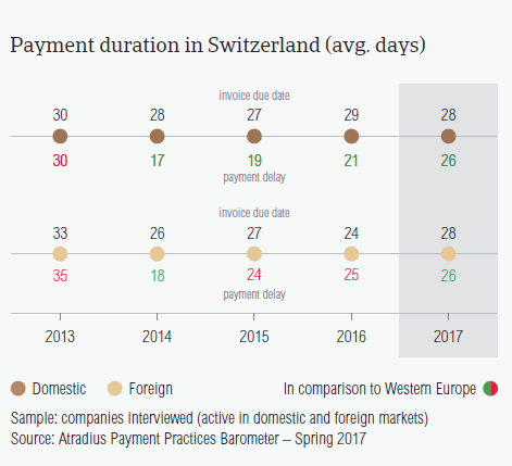 Payment duration in Switzerland