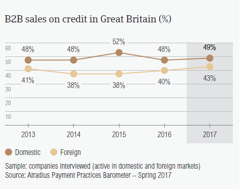 B2B sales on credit in Great Britain