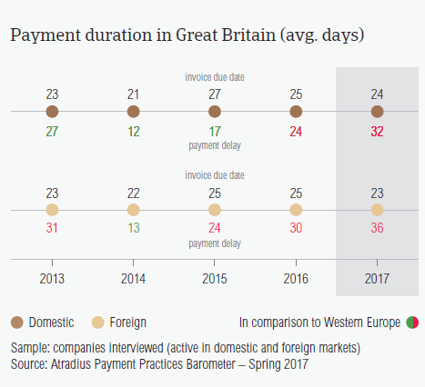 Payment duration in Great Britain