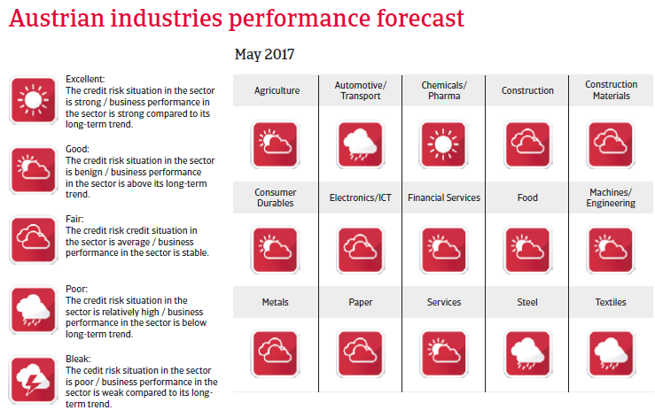 Austria industries performance forecast