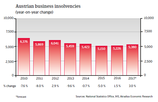 Austrian business insolvencies