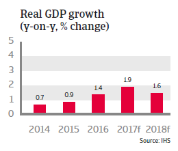 Austria real GDP growth