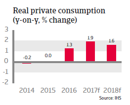 Austria real private consumption