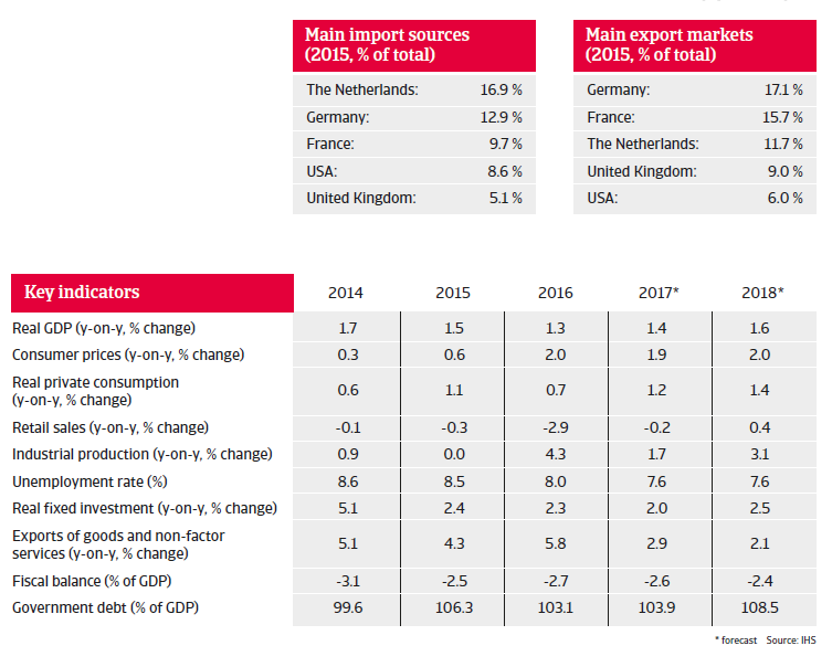 Belgium key indicators