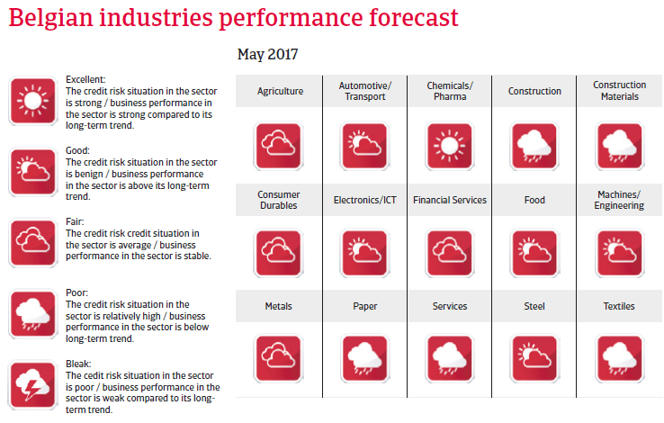 Belgium industries performance forecast
