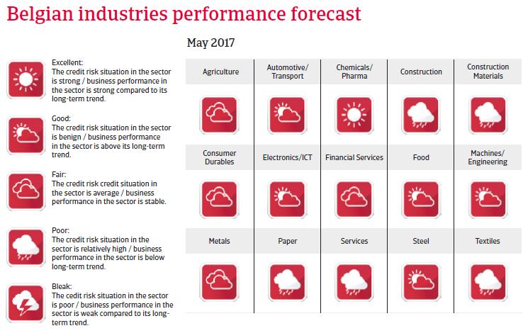 Belgium industries performance forecast