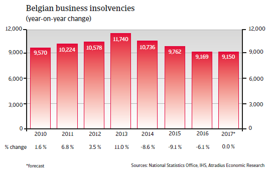 Belgian business insolvencies