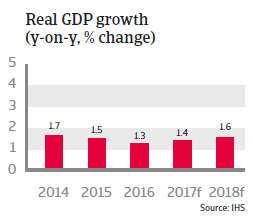 Belgium real GDP growth