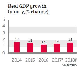 Belgium real GDP growth