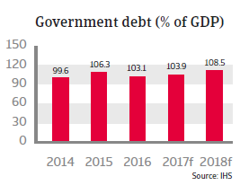 Belgium - government debt