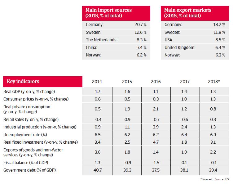 Denmark key indicators