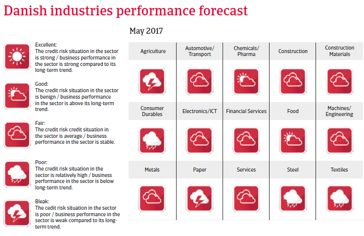 Denmark industries performance forecast